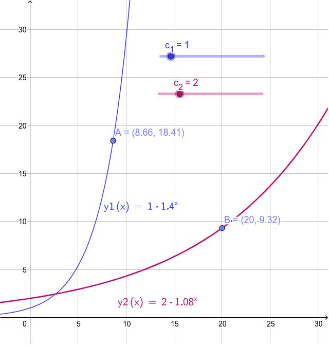 Auswirkungen des Wertes von c in der Funktion y = c . a^x