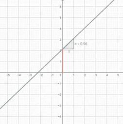 Exploración de la función lineal