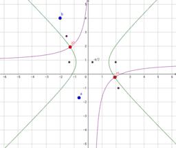複素数係数の2次方程式の解を複素数平面上に表す