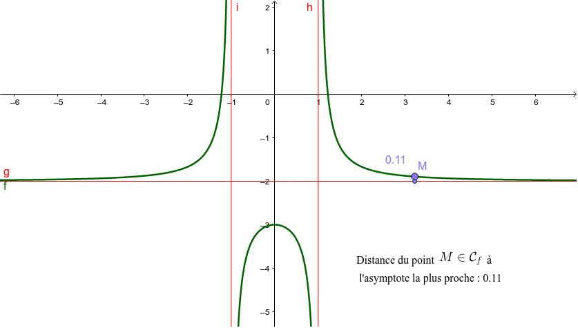 """La courbe de la fonction présente des asymptotes horizontales et verticales. Tapez """"Entrée"""" pour démarrer l'activité"""