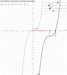 Potenzfunktion mit positivem, ungeraden Exponenten