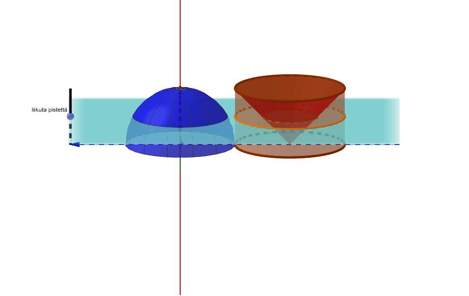 Kaikilla sama säde r, sylinterin ja kartion korkeus r. Kartion ja sylinterin väliin jäävä alue tasosta on pinta-alaltaan yhtä suuri kuin puolipallon osa tasolla. Paina Enter aloittaaksesi