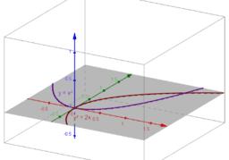 Duplicación del cubo mediante dos parábolas (Menecmo)