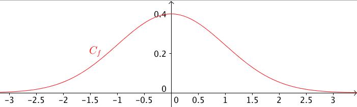 Fonction de densité de la loi normale centrée réduite