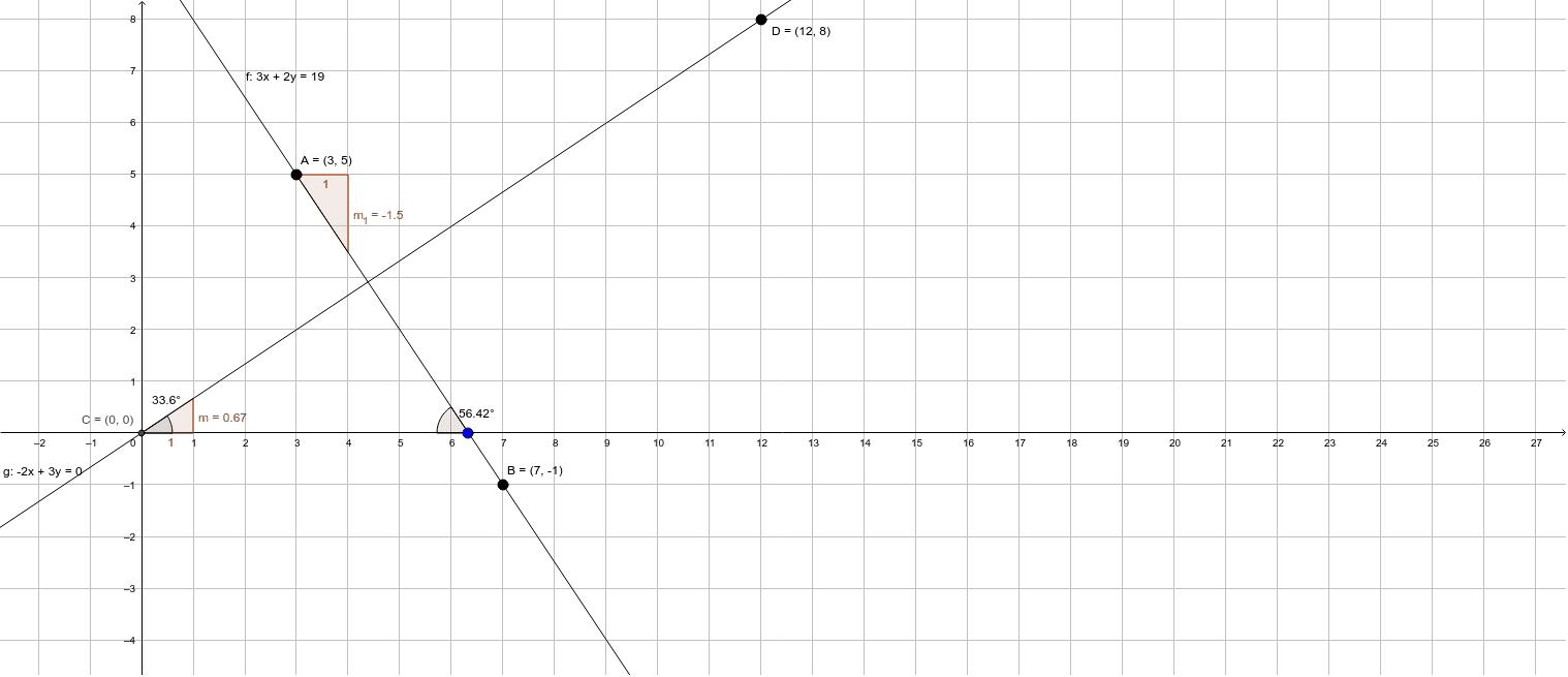 Probar que las rectas que pasan por los puntos A (3, 5) y B (7, -1) es perpendicular a la recta que pasa por los puntos C (0, 0) y D (12, 8)