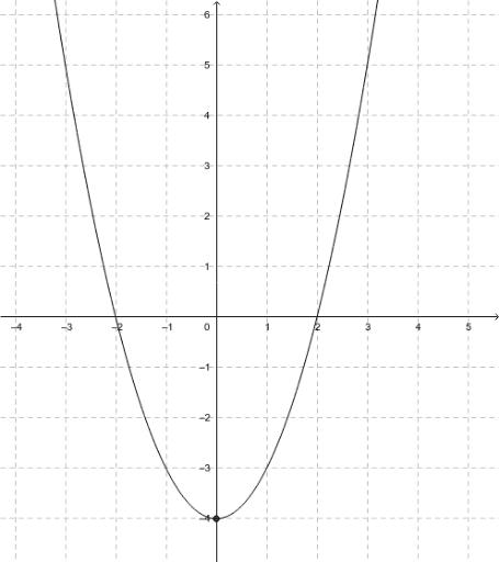 scheitelpunkt einer parabel aus drei punkten geogebra. Black Bedroom Furniture Sets. Home Design Ideas