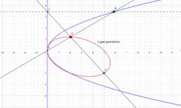 Lugar geométrico. Parábola