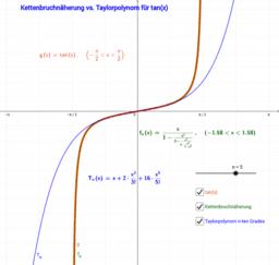 Kettenbruch vs. Taylorpolynom  tan(x)