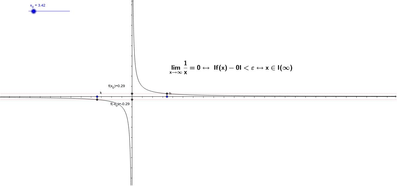 Limite Finito Per X Che Tende A Un Valore Finito.Limite Finito Di F X Per X Che Tende Ad Un Valore Infinito Geogebra