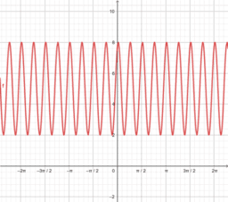Forma general de la función coseno.