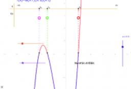 f(x) 'ın işareti