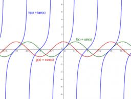 Trigonomeetrilised funktsioonid 11. klassile