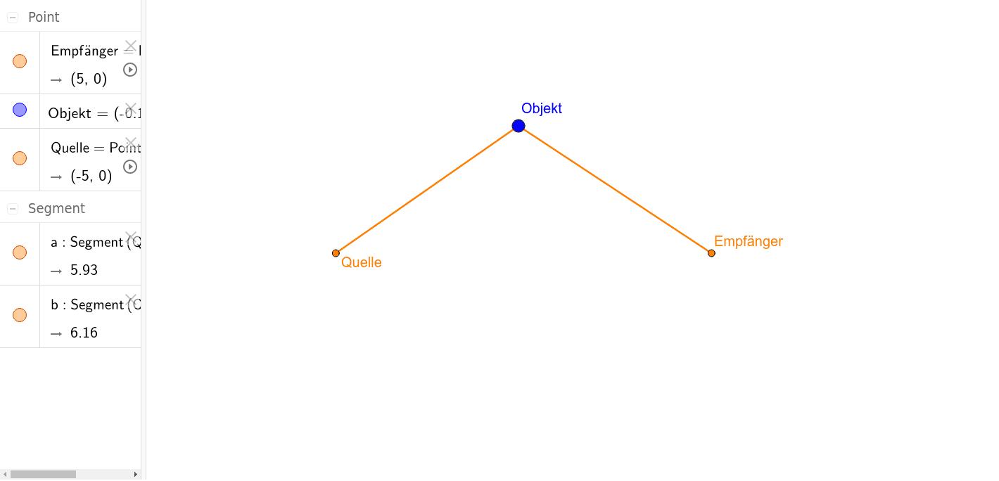 1-4-1 Quelle-Empfänger-Modell