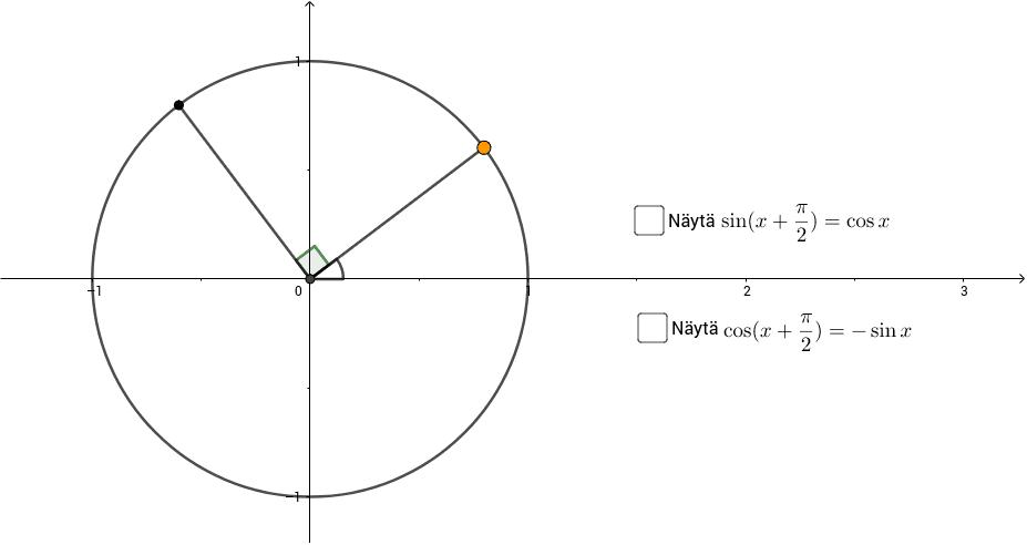 Liikuta oranssia pistettä pitkin ympyrän kehää