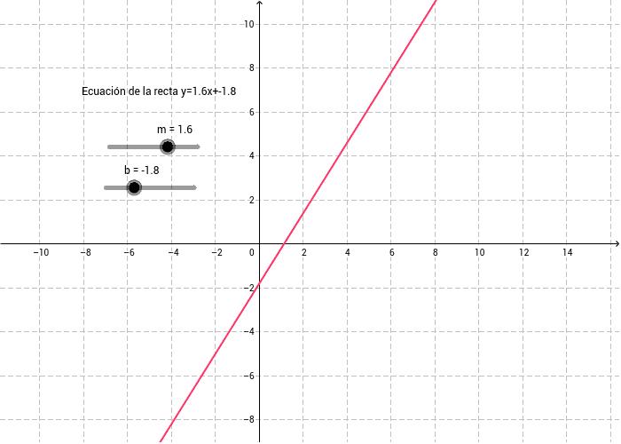 Ecuación de la recta y=mx+b Presiona Intro para comenzar la actividad
