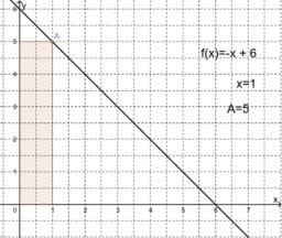Ein Rechteck unter einer linearen Funktion