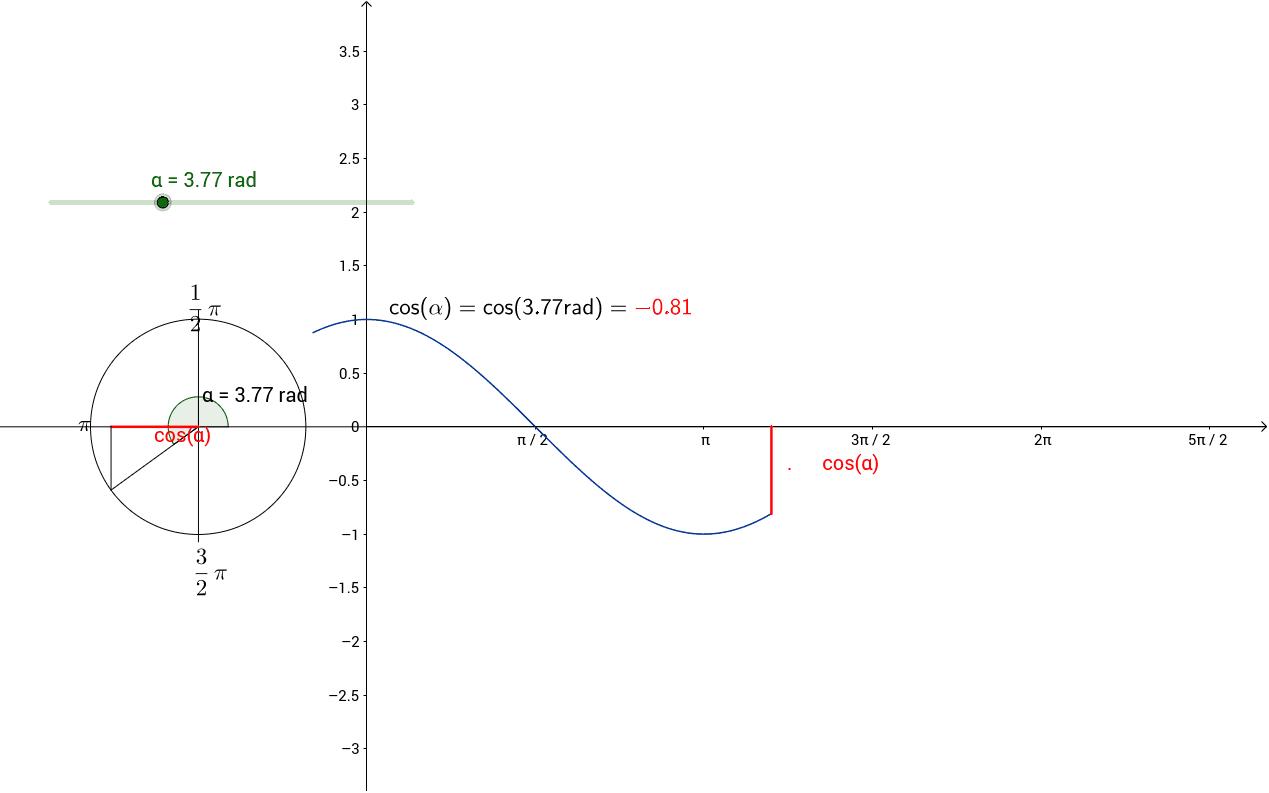 cos x kuvaaja ja yksikköympyrä / cos x graph + unit circle Paina Enter aloittaaksesi