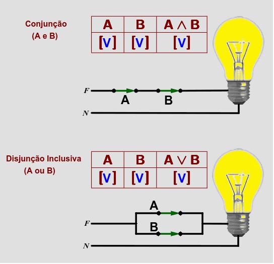 Para alterar as posições das chaves, clique em seus valores lógicos (V ou F) nas tabelas verdades.