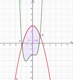 Površina lika omeđenog parabolom i grafom polinoma 4. st.