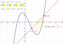 Calculus: Average slope