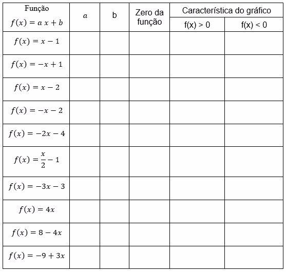 Preencha a tabela e registre cada passo em seu caderno. No final do experimento observe os dados e tire sua conclusão e mostre para seu professor.