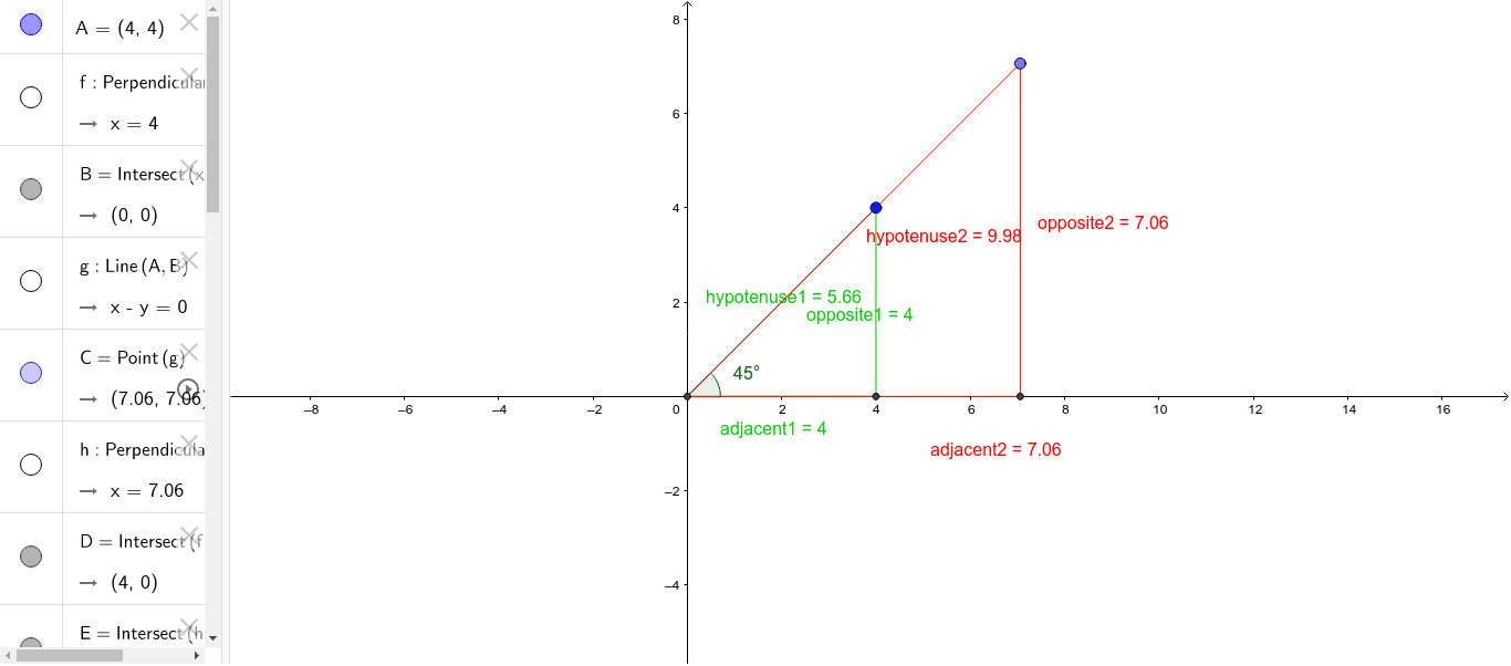 Trigonometric calculator
