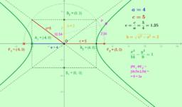 L'iperbole con con centro nell'origine e fuochi sull'asse x