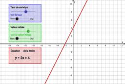 Équation d'une fonction affine