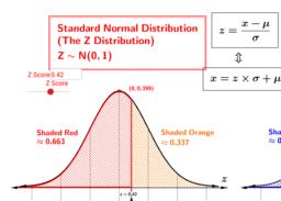 Z Scores and Quantiles