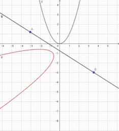 reflection of a parabola