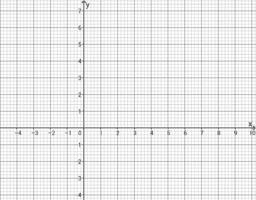 Plotting Graphs of Equations