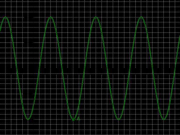 Graph 2.