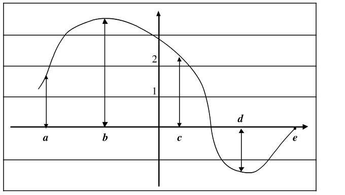Pongamos atención a la siguiente curva...
