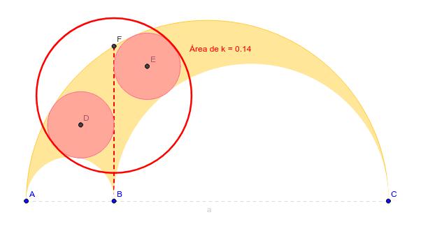 El área del círculo rojo es igual al área del arbelo !!!