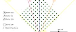 Transformations de Lorentz (d'après MinutePhysics)