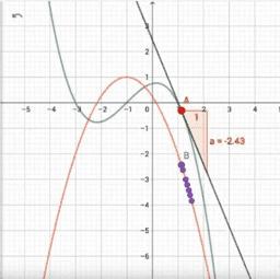 Exploración de la derivada