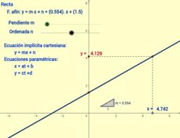 recta y = m x + n