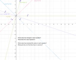 change in slope/ y-intercept constant