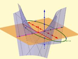 Extremos de funciones de dos variables