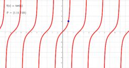 Grafico della funzione tangente