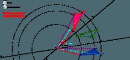 Skladanie 2 osových súmerností s rôznobežnými osami