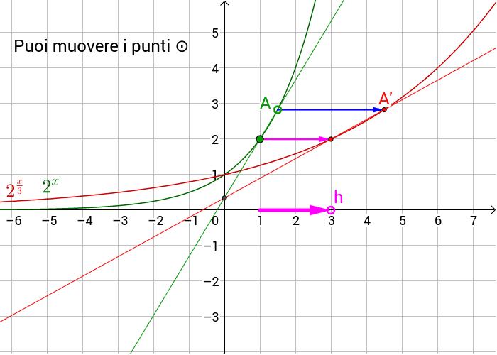 Lo stiramento orizzontale (1,0) → (h,0)