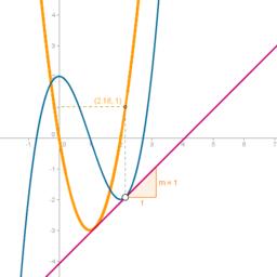 Explicació de la derivada