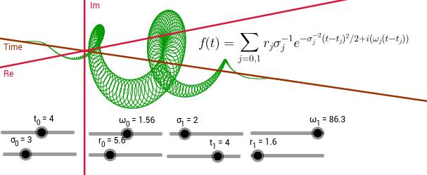 Transform Fourier 3