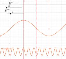 Trigo Graphs & Transformation