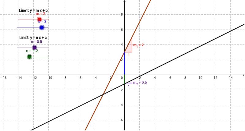 Equation Of A Line Slope Intercept Form Edui 6703 Kq Geogebra