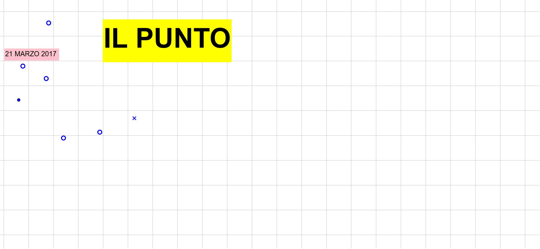 LEZIONE 1: IL PUNTO E LE FUNZIONI FONDAMENTALI Press Enter to start activity