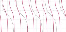 Tangens a kotangens - grafy funkcí