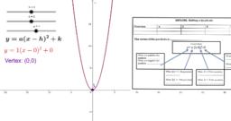 Shifting a Quadratic