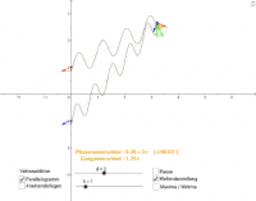 Interferenz zweier Kreiswellen mit Zeigern